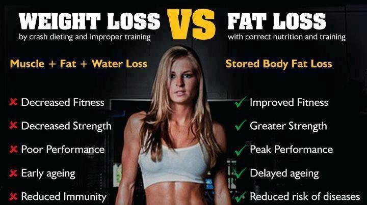 Difference Between Weight Loss and Fat Loss for Lasting ...
